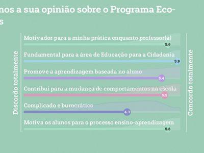 Forum21-deixe-nos-a-sua-opiniao-sobre-o-programa-eco-escolas